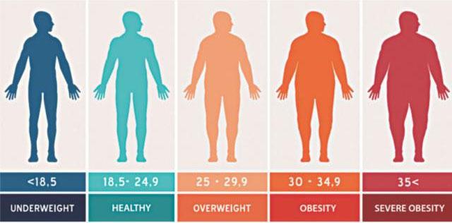 Fazla kilo her açıdan zararlıdır